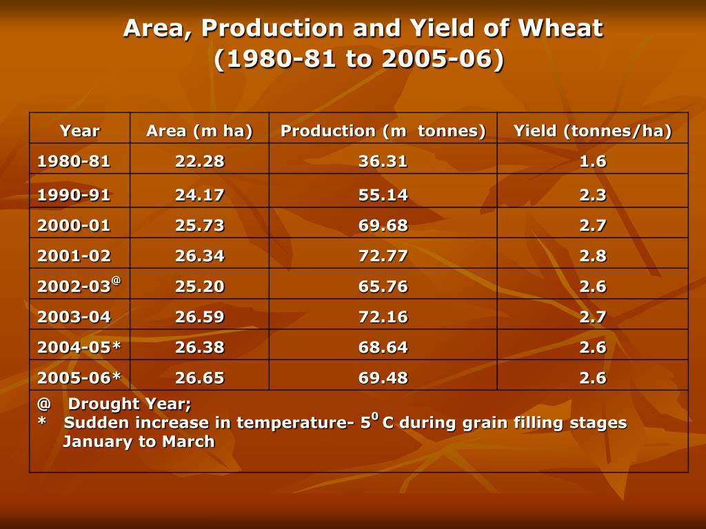 Area, Production and Yield of Wheat