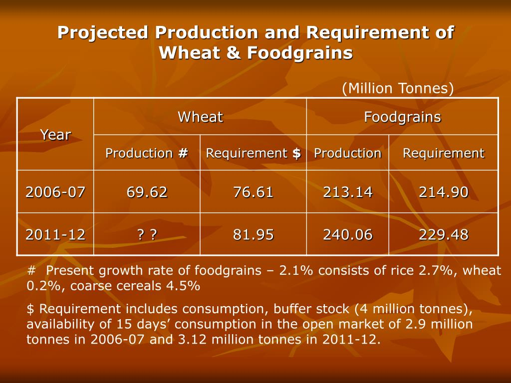 Projected Production and Requirement of