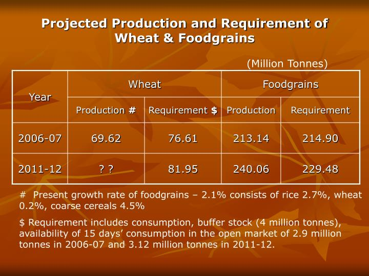 Projected production and requirement of wheat foodgrains