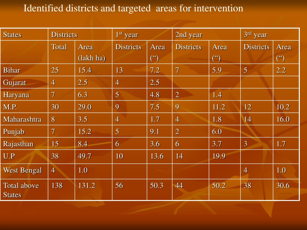 Identified districts and targeted  areas for intervention