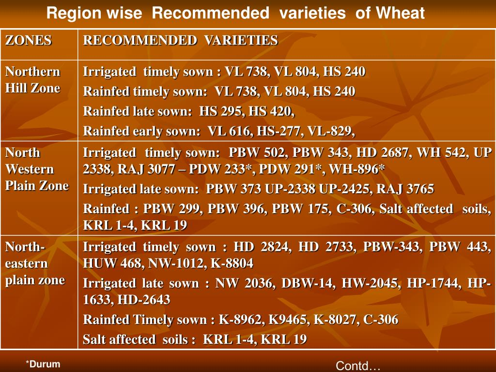 Region wise  Recommended  varieties  of Wheat
