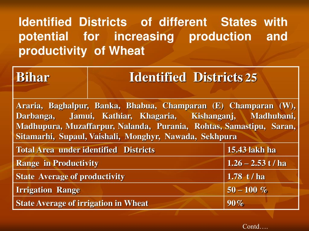 Identified Districts  of different  States with potential for increasing production and productivity  of Wheat