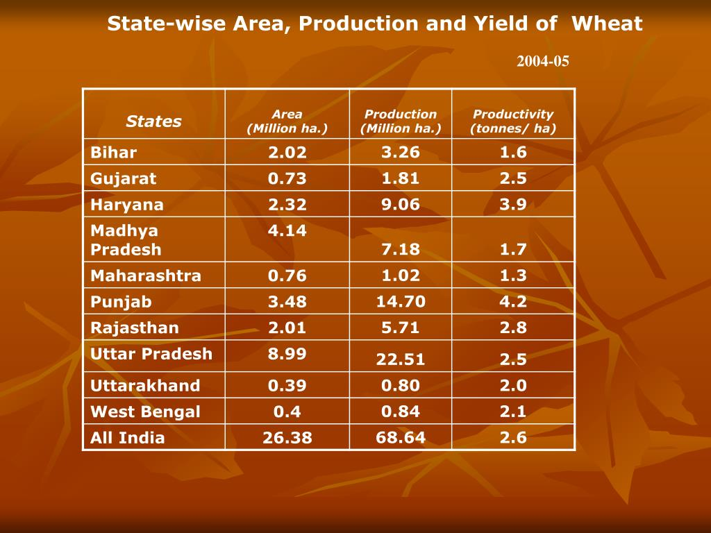 State-wise Area, Production and Yield of  Wheat