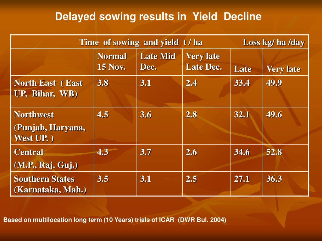 Delayed sowing results in  Yield  Decline