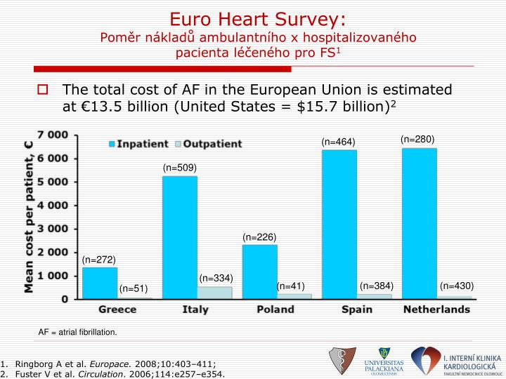 Euro Heart Survey:
