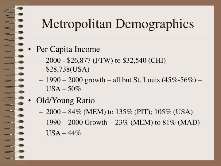 Metropolitan Demographics