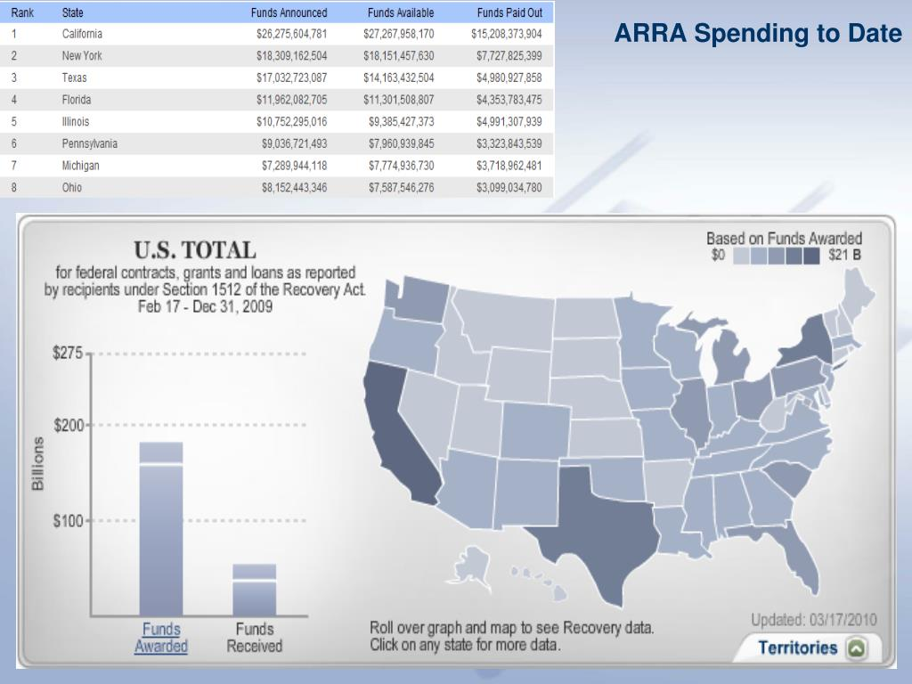 ARRA Spending to Date