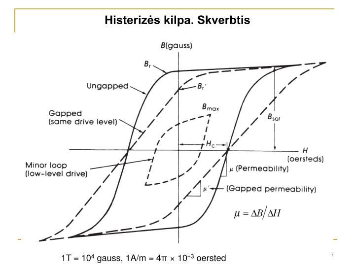 Histerizės kilpa. Skverbtis