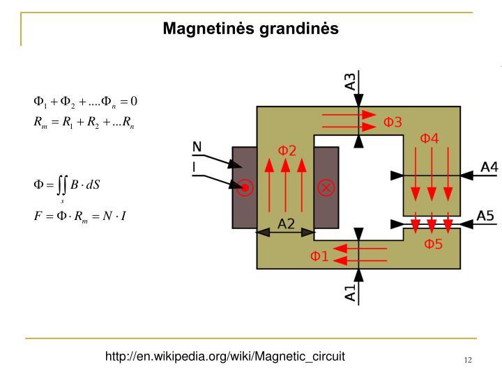Magnetinės grandinės
