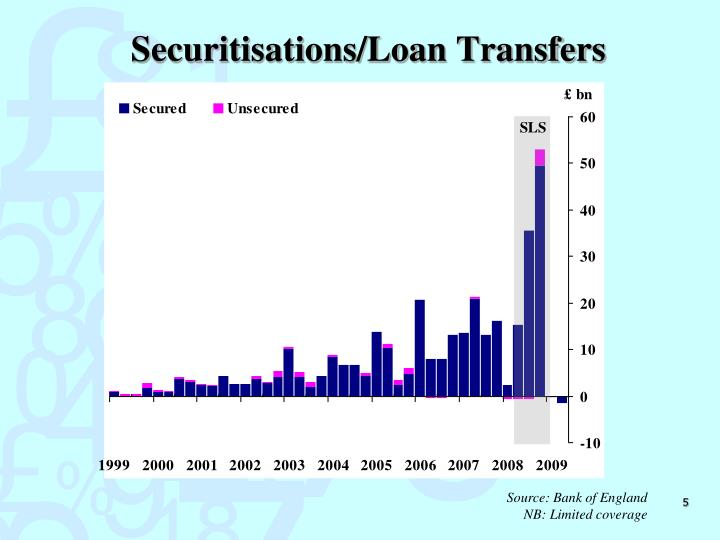 Securitisations/Loan Transfers