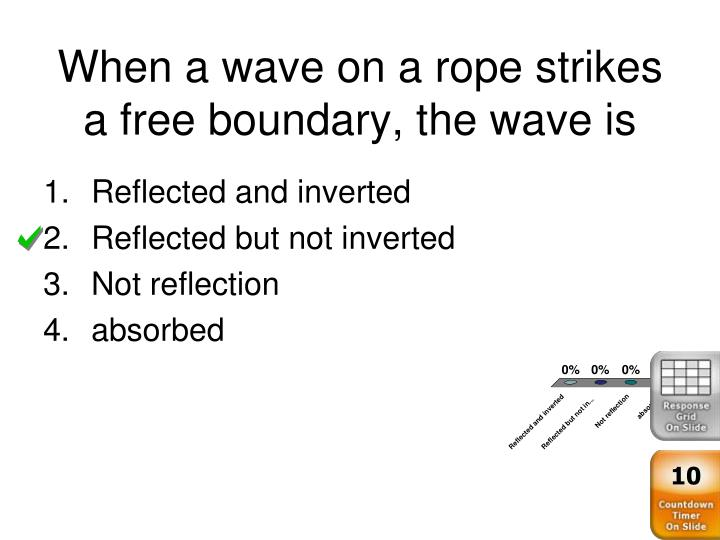 When a wave on a rope strikes a free boundary, the wave is