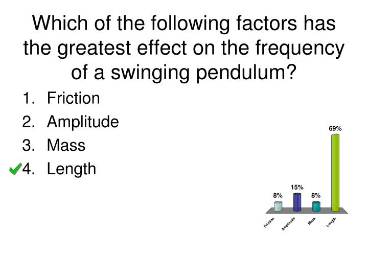 Which of the following factors has the greatest effect on the frequency of a swinging pendulum?