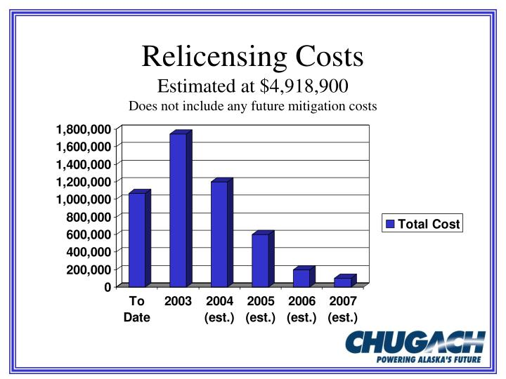 Relicensing Costs