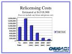 relicensing costs estimated at 4 918 900 does not include any future mitigation costs