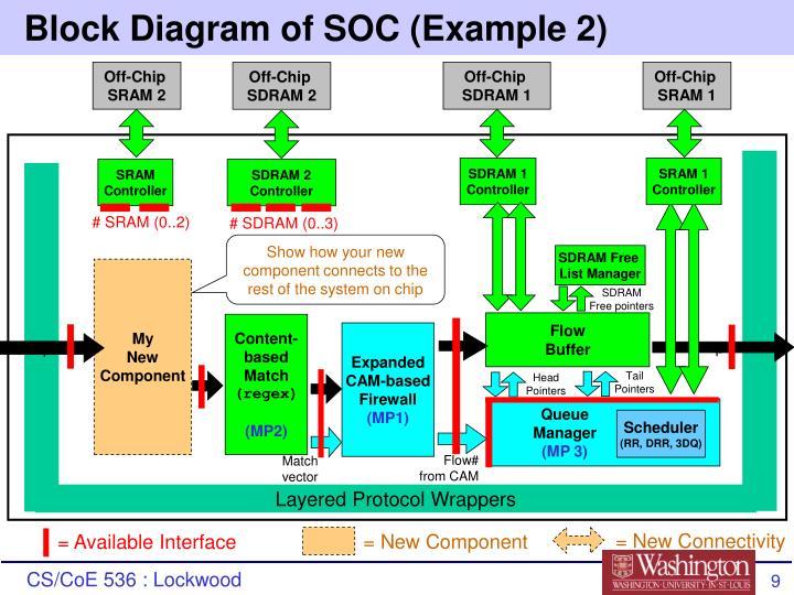 Block Diagram of SOC (Example 2)