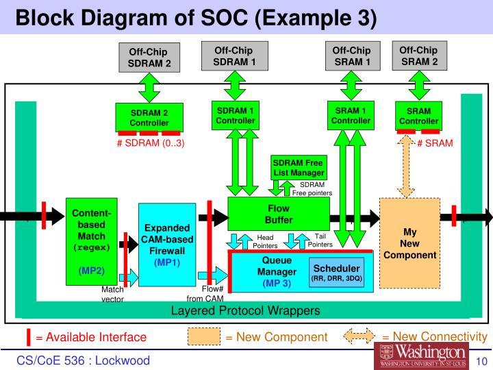 Block Diagram of SOC (Example 3)