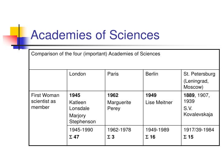 Academies of Sciences