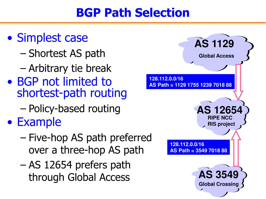 BGP Path Selection