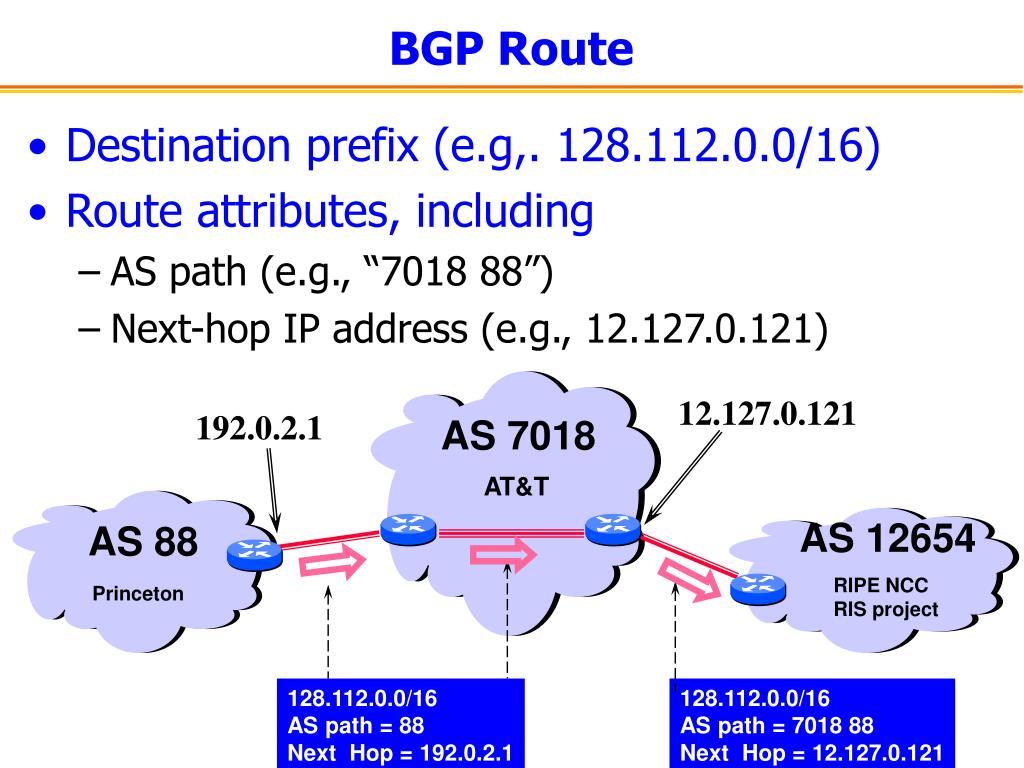 BGP Route