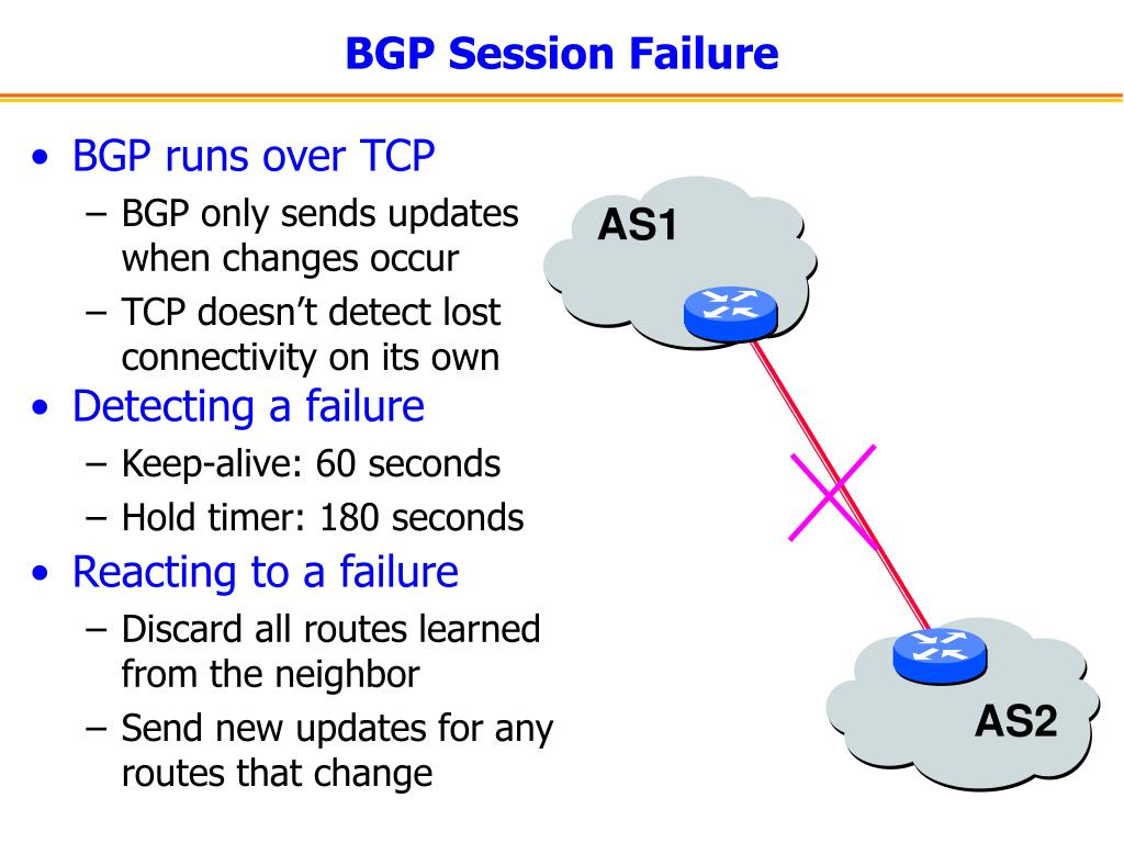 BGP Session Failure