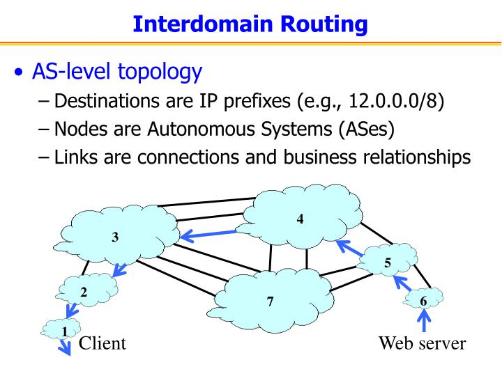 Interdomain routing