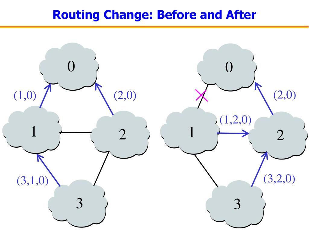 Routing Change: Before and After