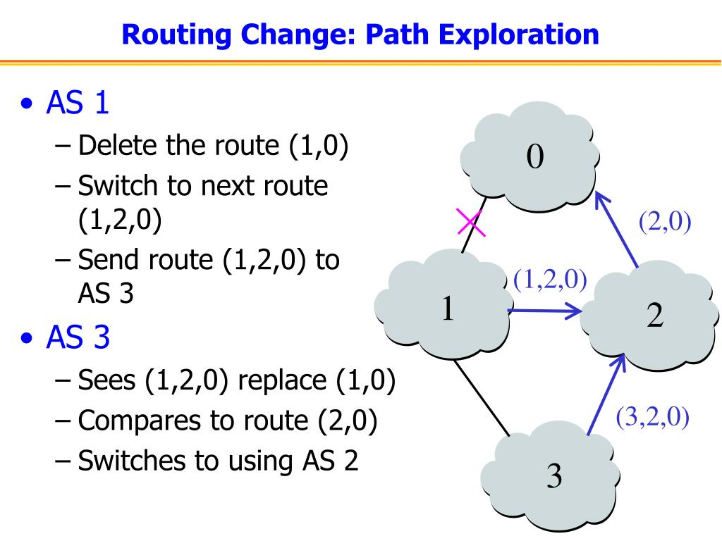 Routing Change: Path Exploration