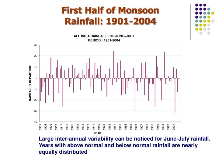 First Half of Monsoon Rainfall: 1901-2004