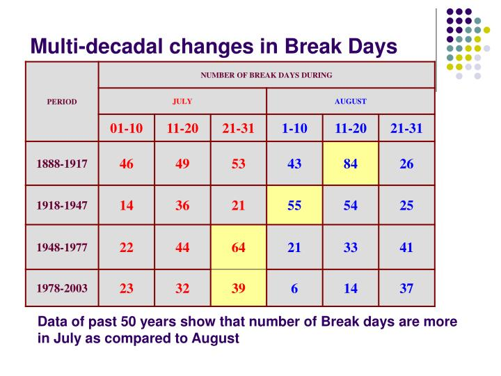 Multi-decadal changes in Break Days