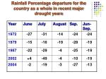 rainfall percentage departure for the country as a whole in recent major drought years