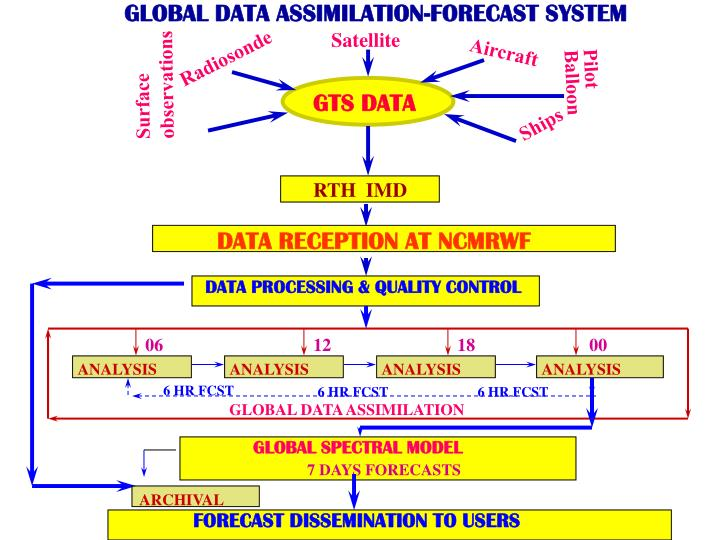 GLOBAL DATA ASSIMILATION-FORECAST SYSTEM