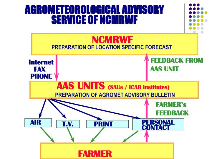 AGROMETEOROLOGICAL ADVISORY