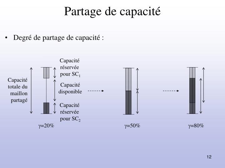 Partage de capacité