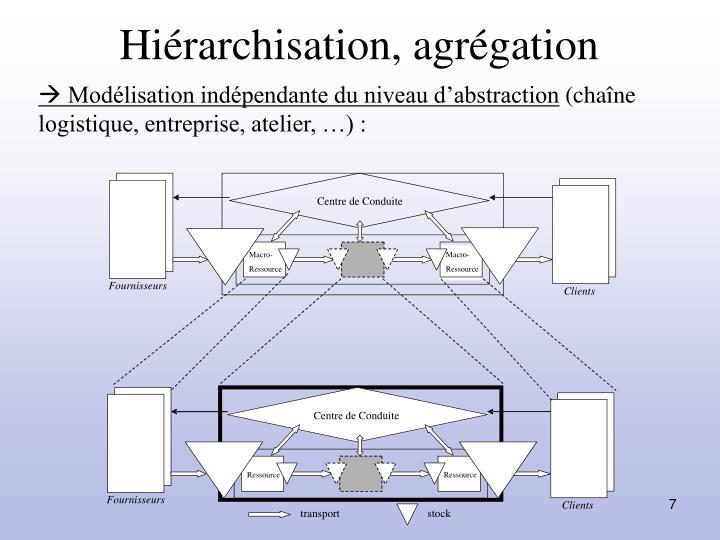 Hiérarchisation, agrégation