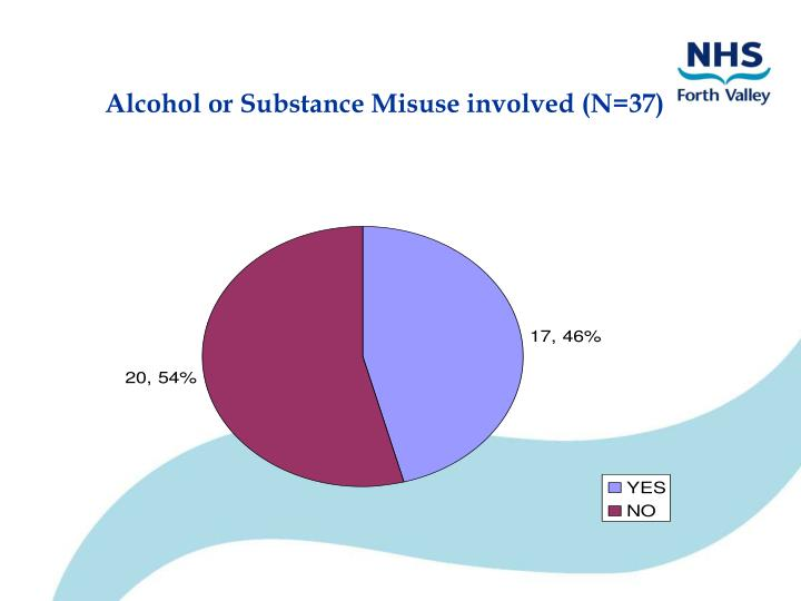 Alcohol or Substance Misuse involved (N=37)