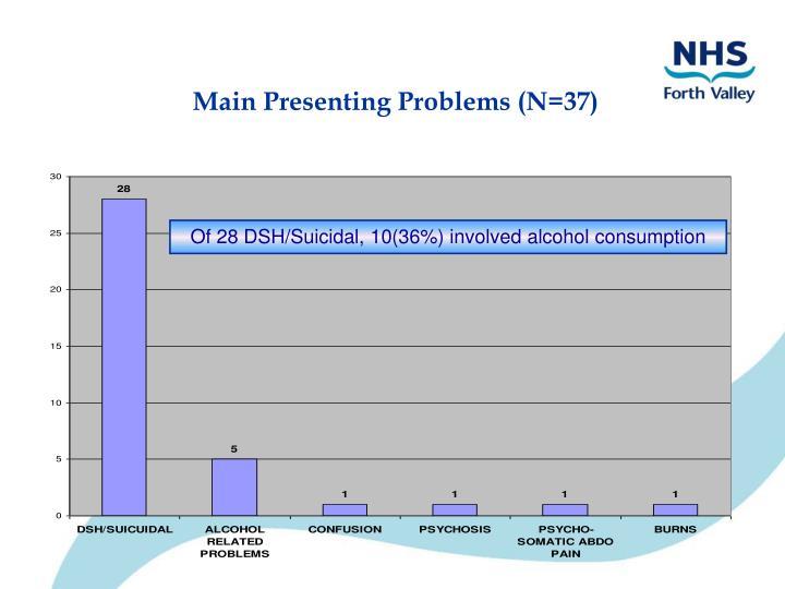 Main Presenting Problems (N=37)