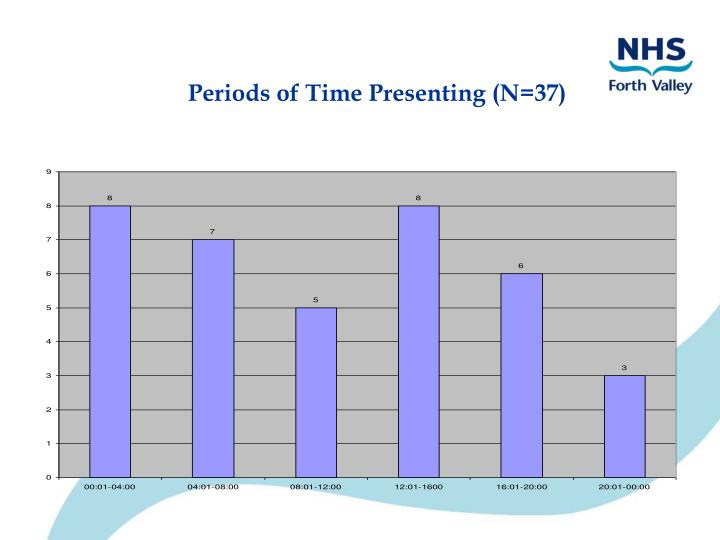 Periods of Time Presenting (N=37)