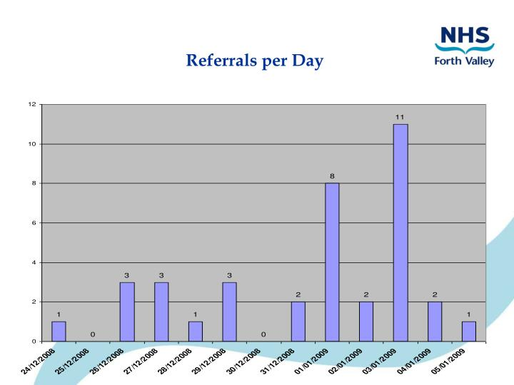 Referrals per Day