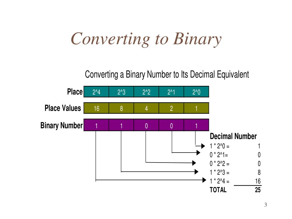 Converting to Binary