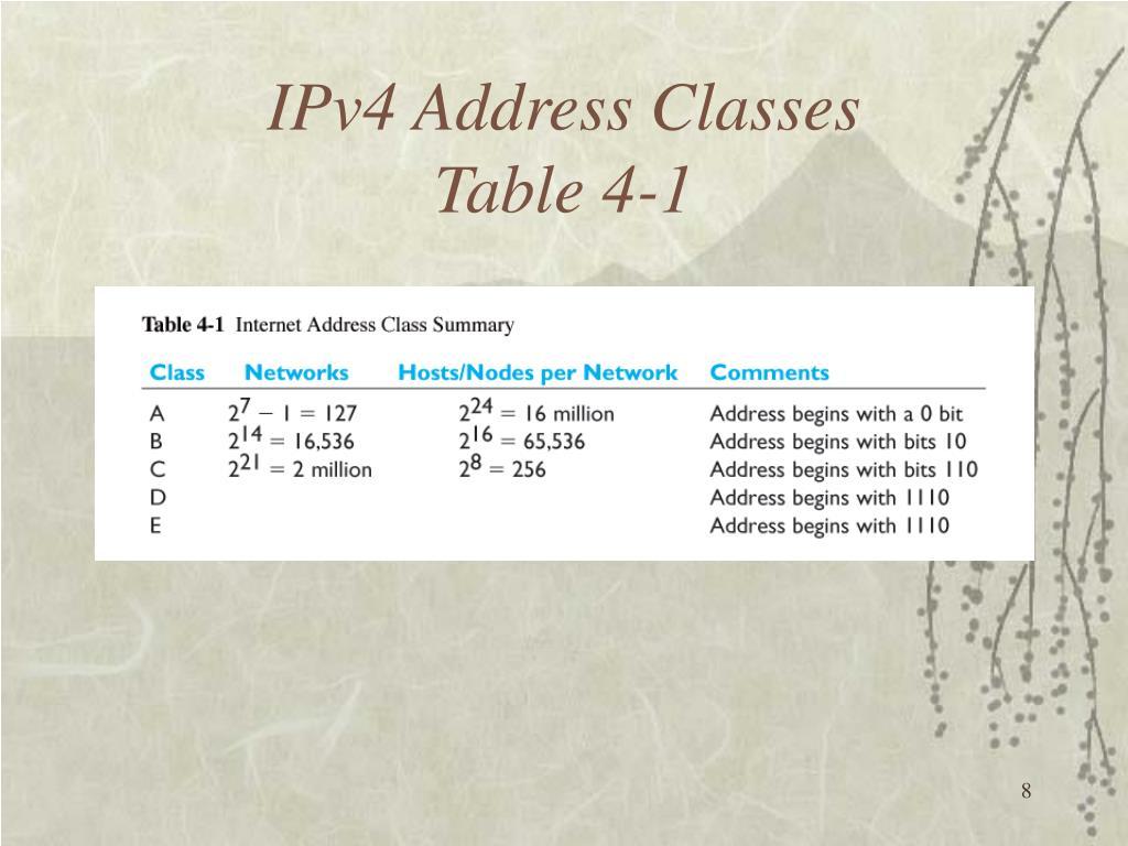 IPv4 Address Classes