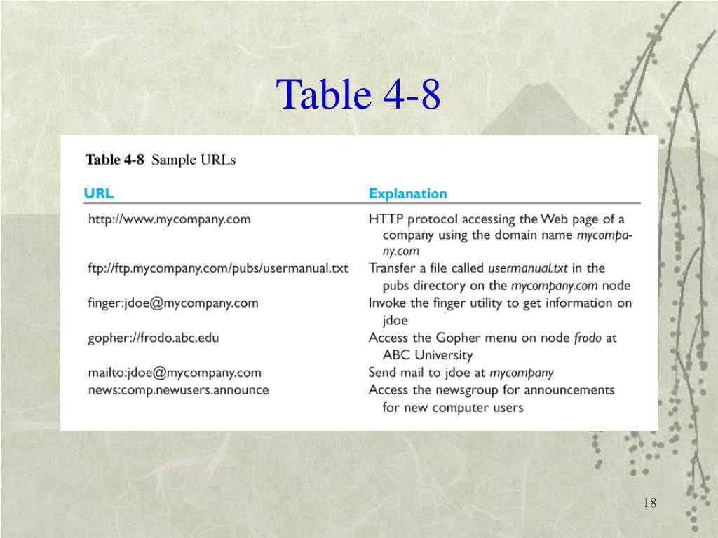Table 4-8