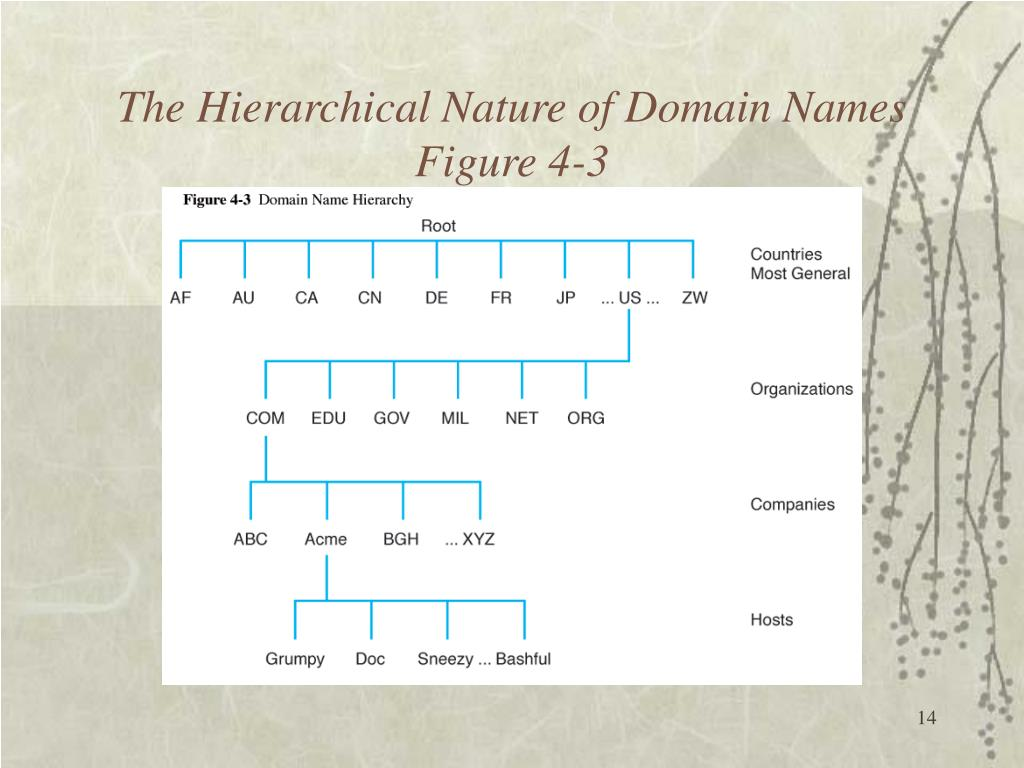 The Hierarchical Nature of Domain Names