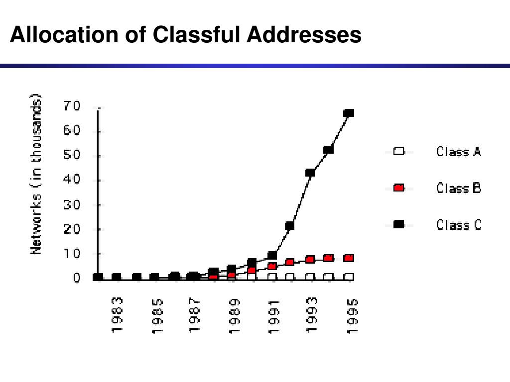 Allocation of Classful Addresses