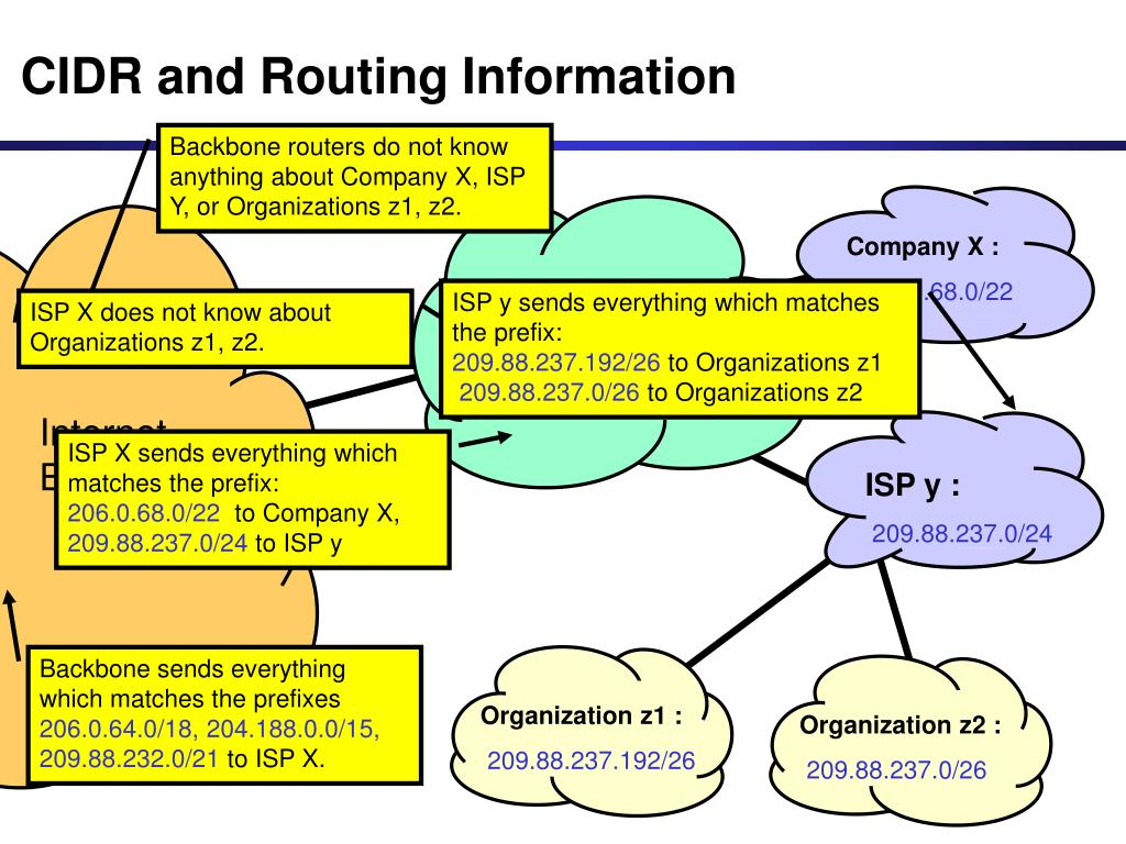 CIDR and Routing Information