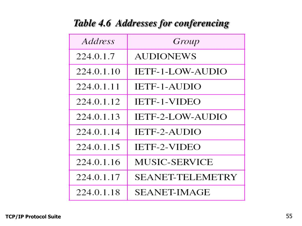 Table 4.6  Addresses for conferencing