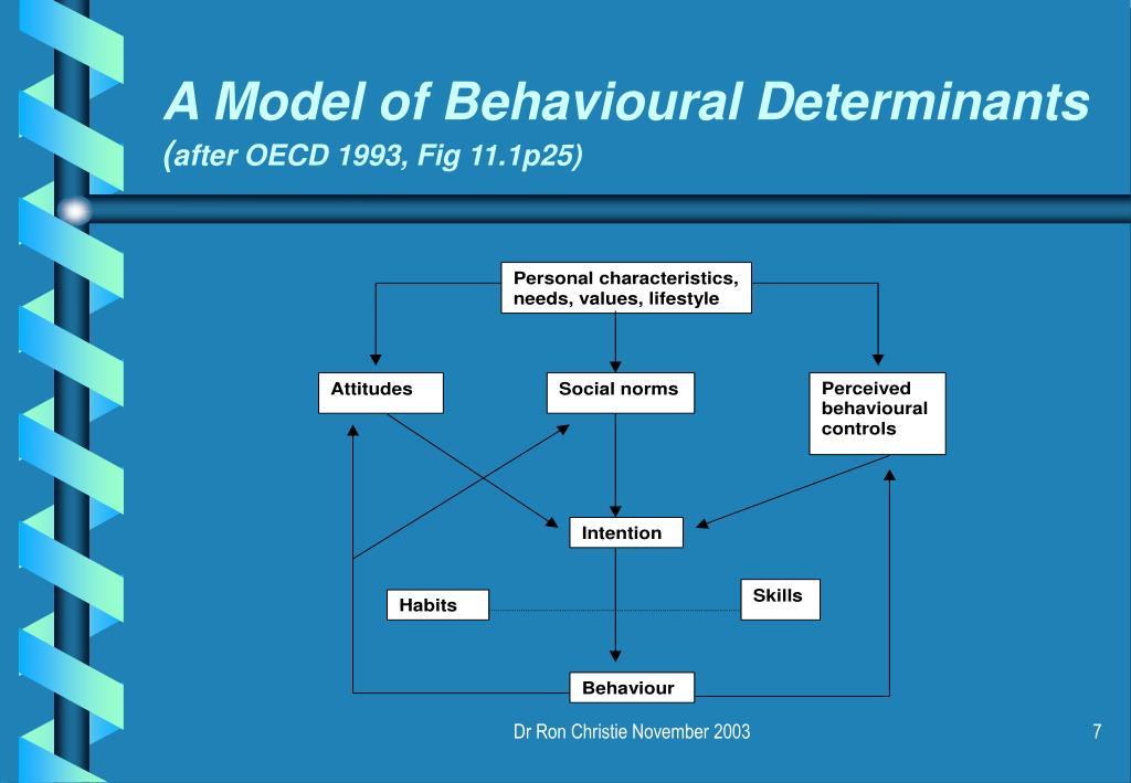 A Model of Behavioural Determinants