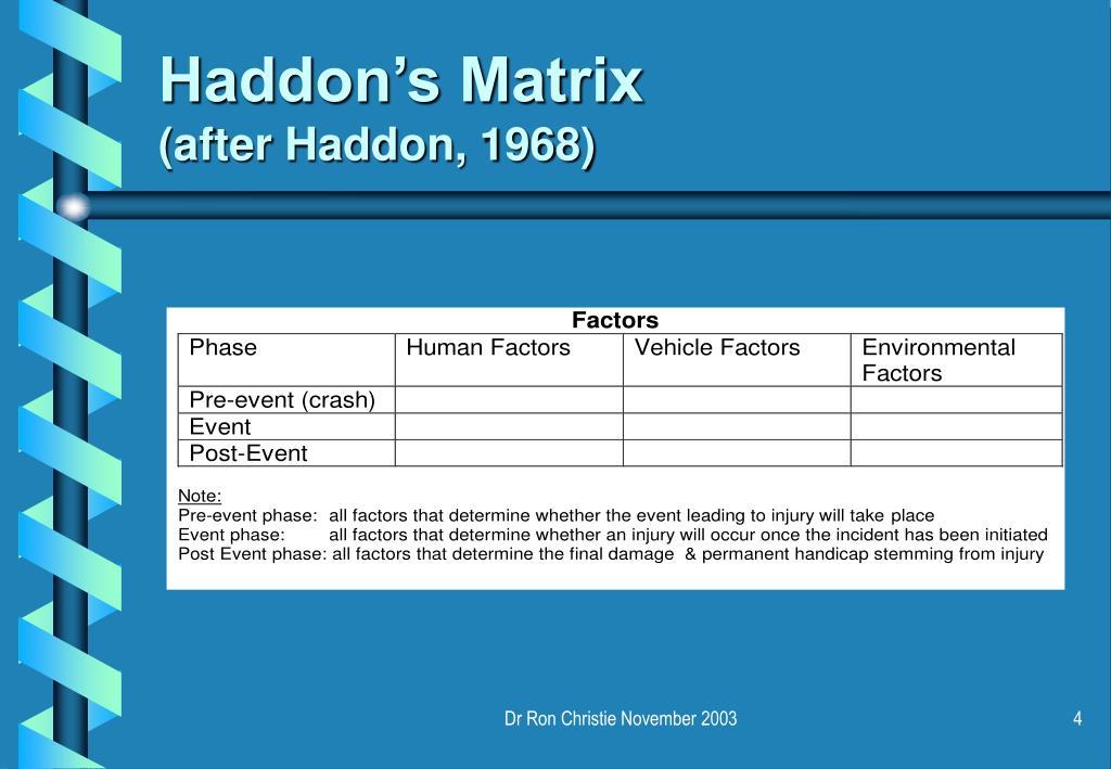 Haddon's Matrix
