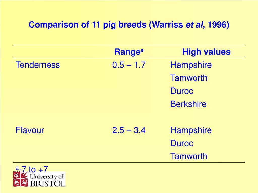 Comparison of 11 pig breeds (Warriss