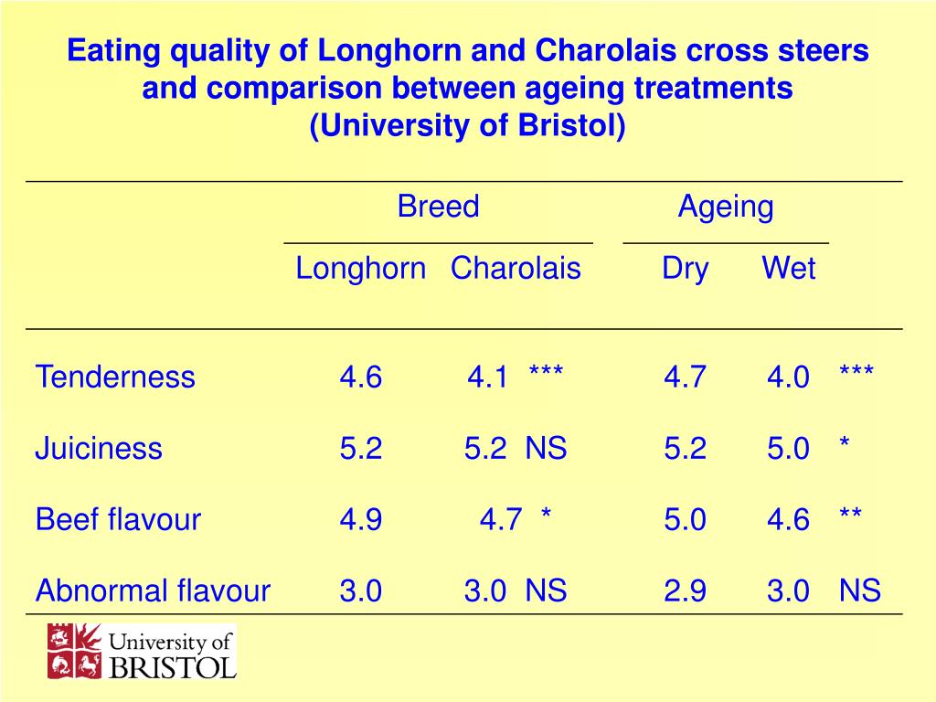 Eating quality of Longhorn and Charolais cross steers and comparison between ageing treatments