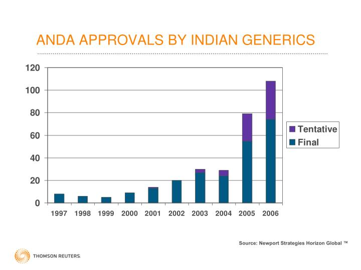 ANDA APPROVALS BY INDIAN GENERICS